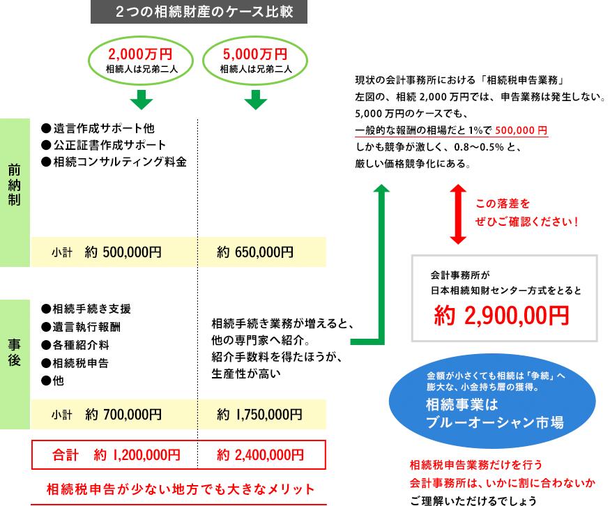 2つの相続財産のケース比較