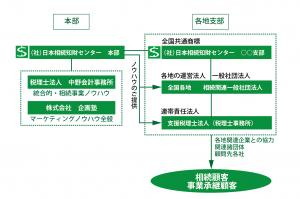 相続知財センター本部ー支部関係図